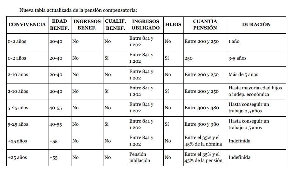 tablas orientadoras para saber la pensión compensatoria